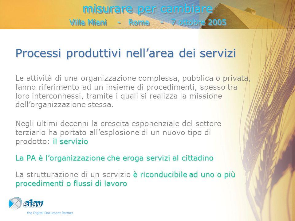 Processi produttivi nellarea dei servizi Le attività di una organizzazione complessa, pubblica o privata, fanno riferimento ad un insieme di procedimenti, spesso tra loro interconnessi, tramite i quali si realizza la missione dellorganizzazione stessa.