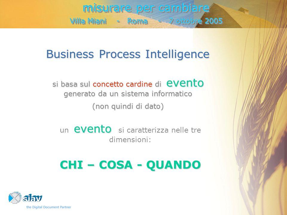 Business Process Intelligence si basa sul concetto cardine di evento generato da un sistema informatico (non quindi di dato) evento un evento si caratterizza nelle tre dimensioni: CHI – COSA - QUANDO misurare per cambiare Villa Miani - Roma - 7 ottobre 2005 misurare per cambiare Villa Miani - Roma - 7 ottobre 2005