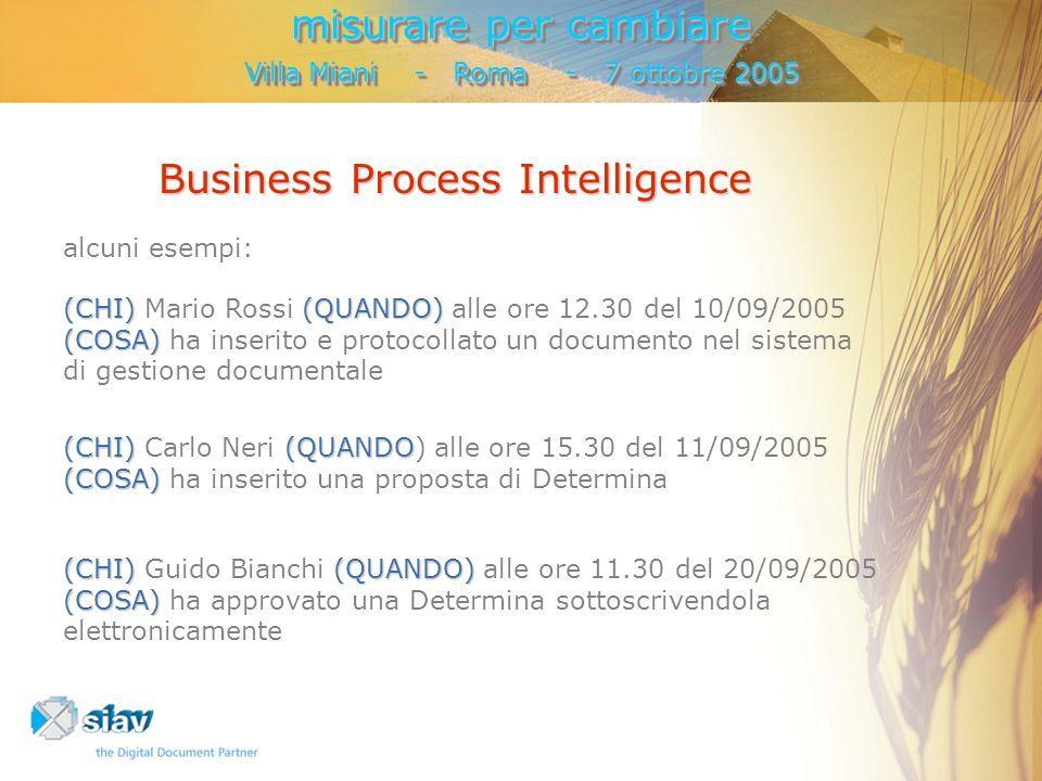 Business Process Intelligence alcuni esempi: (CHI)(QUANDO) (COSA) (CHI) Mario Rossi (QUANDO) alle ore 12.30 del 10/09/2005 (COSA) ha inserito e protocollato un documento nel sistema di gestione documentale (CHI)(QUANDO (COSA) (CHI) Carlo Neri (QUANDO) alle ore 15.30 del 11/09/2005 (COSA) ha inserito una proposta di Determina (CHI)(QUANDO) (COSA) (CHI) Guido Bianchi (QUANDO) alle ore 11.30 del 20/09/2005 (COSA) ha approvato una Determina sottoscrivendola elettronicamente misurare per cambiare Villa Miani - Roma - 7 ottobre 2005 misurare per cambiare Villa Miani - Roma - 7 ottobre 2005