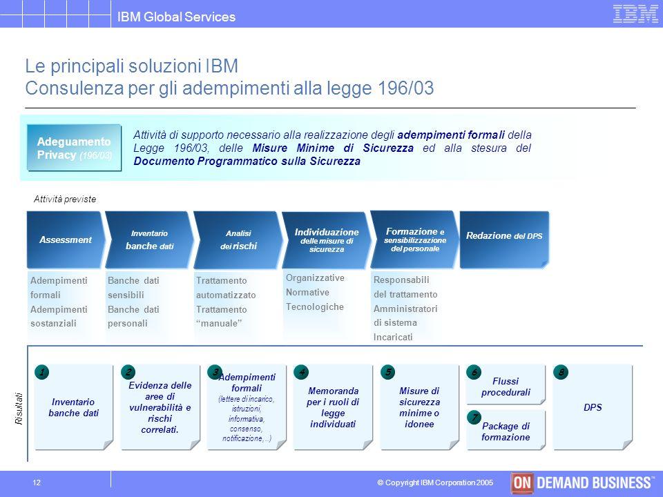 © Copyright IBM Corporation 2005 IBM Global Services 11 Le principali soluzioni IBM Consulenza per gli adempimenti alla legge 196/03 Controllo accessi