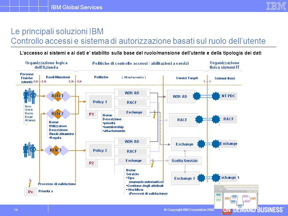 © Copyright IBM Corporation 2005 IBM Global Services 13 Le principali soluzioni IBM Controllo accessi e sistema di autorizzazione Definizione di proce