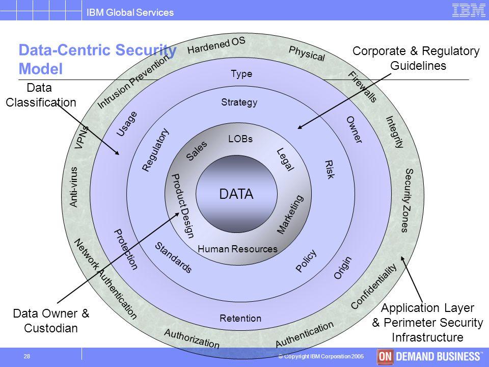 © Copyright IBM Corporation 2005 IBM Global Services 27 Un modello di sicurezza centrato sul controllo dei dati I modelli di sicurezza esistenti, basa
