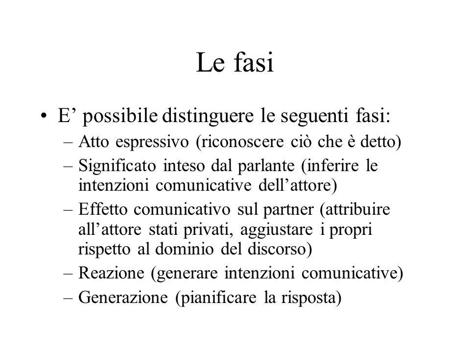Le fasi E possibile distinguere le seguenti fasi: –Atto espressivo (riconoscere ciò che è detto) –Significato inteso dal parlante (inferire le intenzi