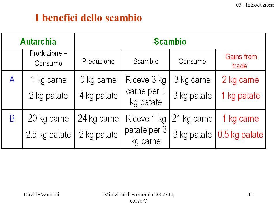 03 - Introduzione Davide VannoniIstituzioni di economia 2002-03, corso C 11 I benefici dello scambio
