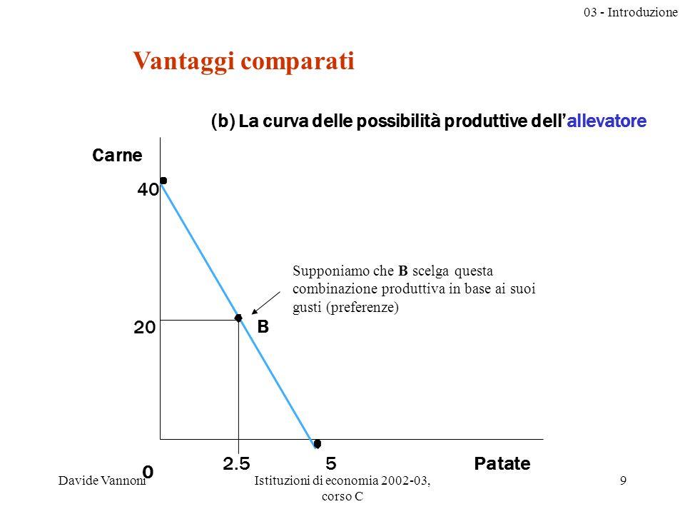 03 - Introduzione Davide VannoniIstituzioni di economia 2002-03, corso C 9 20 Patate2.5 B 0 Carne (b) La curva delle possibilità produttive dellallevatore 5 40 Supponiamo che B scelga questa combinazione produttiva in base ai suoi gusti (preferenze) Vantaggi comparati