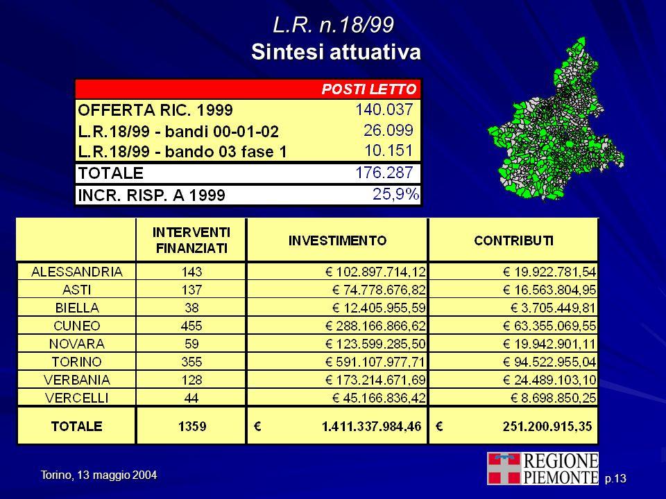 Torino, 13 maggio 2004 p.13 L.R. n.18/99 Sintesi attuativa