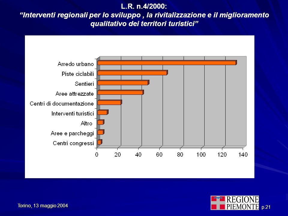 Torino, 13 maggio 2004 p.21 L.R. n.4/2000: Interventi regionali per lo sviluppo, la rivitalizzazione e il miglioramento qualitativo dei territori turi