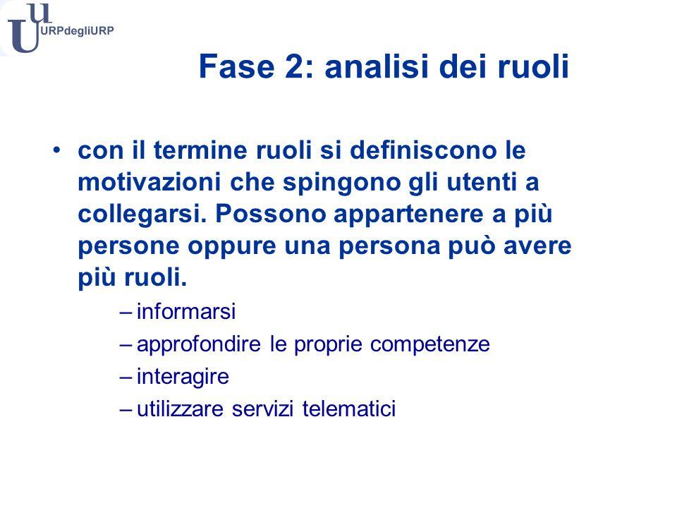 Fase 2: analisi dei ruoli con il termine ruoli si definiscono le motivazioni che spingono gli utenti a collegarsi.