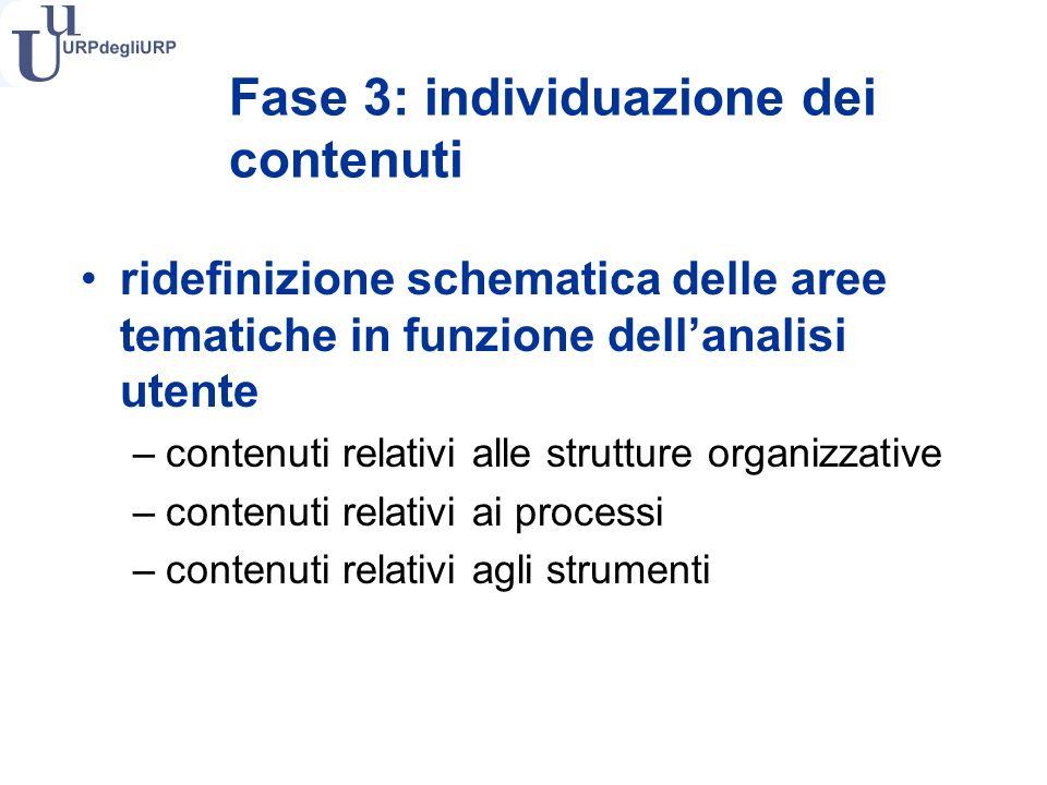 Fase 3: individuazione dei contenuti ridefinizione schematica delle aree tematiche in funzione dellanalisi utente –contenuti relativi alle strutture organizzative –contenuti relativi ai processi –contenuti relativi agli strumenti