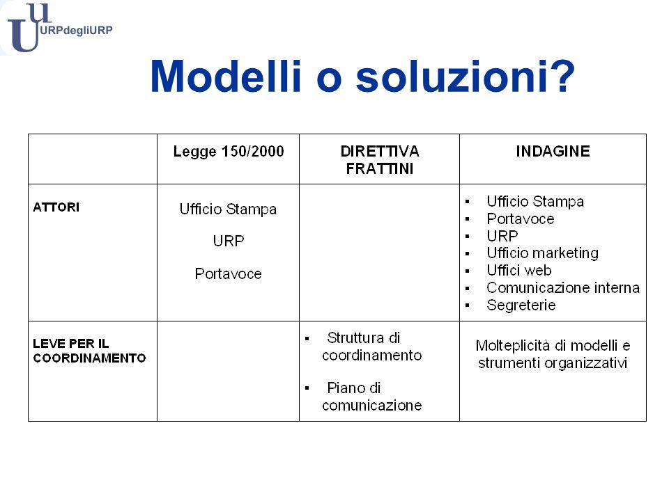 Modelli o soluzioni