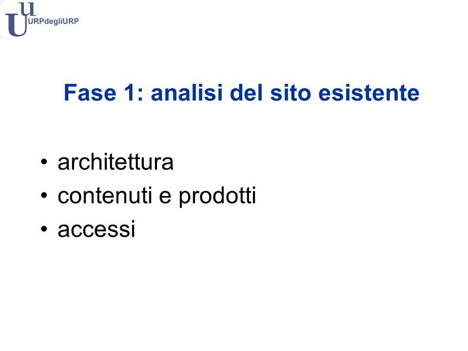 Fase 1: analisi del sito esistente architettura contenuti e prodotti accessi