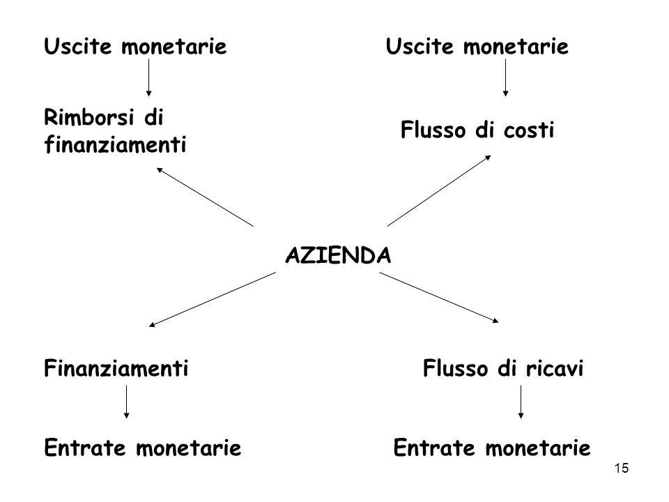15 AZIENDA Uscite monetarie Rimborsi di finanziamenti Uscite monetarie Flusso di costi Finanziamenti Entrate monetarie Flusso di ricavi Entrate moneta