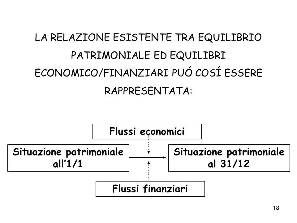 18 LA RELAZIONE ESISTENTE TRA EQUILIBRIO PATRIMONIALE ED EQUILIBRI ECONOMICO/FINANZIARI PUÓ COSÍ ESSERE RAPPRESENTATA: Flussi economici Flussi finanzi