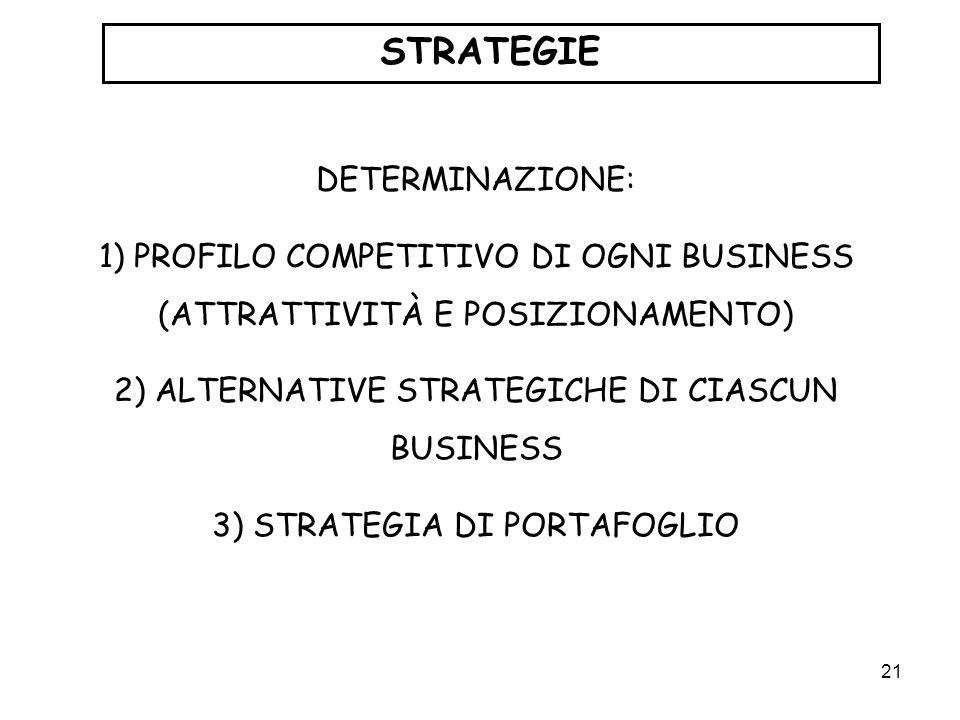 21 STRATEGIE DETERMINAZIONE: 1) PROFILO COMPETITIVO DI OGNI BUSINESS (ATTRATTIVITÀ E POSIZIONAMENTO) 2) ALTERNATIVE STRATEGICHE DI CIASCUN BUSINESS 3)