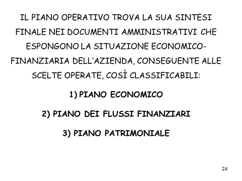 24 IL PIANO OPERATIVO TROVA LA SUA SINTESI FINALE NEI DOCUMENTI AMMINISTRATIVI CHE ESPONGONO LA SITUAZIONE ECONOMICO- FINANZIARIA DELLAZIENDA, CONSEGU