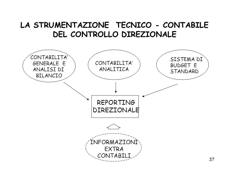 37 LA STRUMENTAZIONE TECNICO - CONTABILE DEL CONTROLLO DIREZIONALE CONTABILITA GENERALE E ANALISI DI BILANCIO CONTABILITA ANALITICA SISTEMA DI BUDGET