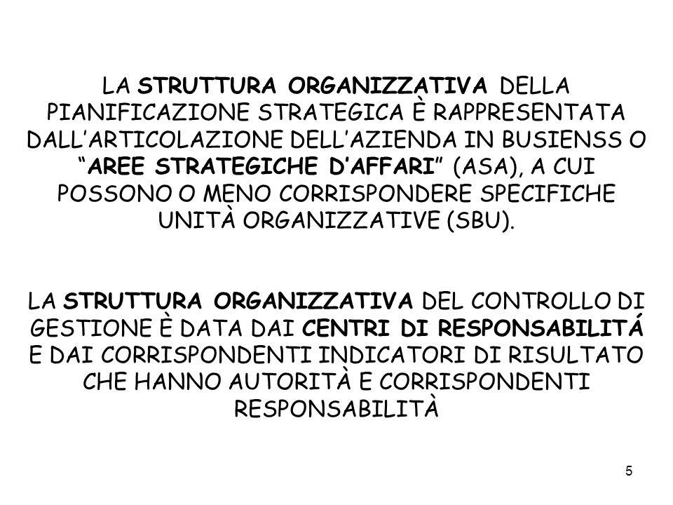 5 LA STRUTTURA ORGANIZZATIVA DELLA PIANIFICAZIONE STRATEGICA È RAPPRESENTATA DALLARTICOLAZIONE DELLAZIENDA IN BUSIENSS OAREE STRATEGICHE DAFFARI (ASA)