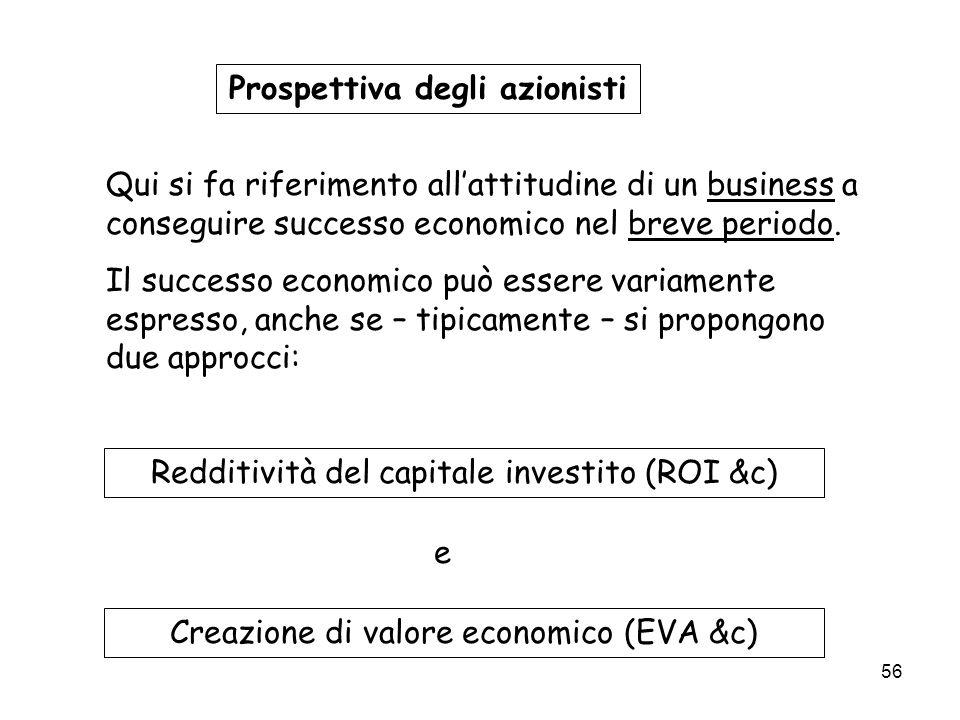 56 Prospettiva degli azionisti Qui si fa riferimento allattitudine di un business a conseguire successo economico nel breve periodo. Il successo econo