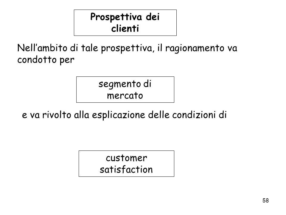58 Prospettiva dei clienti Nellambito di tale prospettiva, il ragionamento va condotto per segmento di mercato e va rivolto alla esplicazione delle co