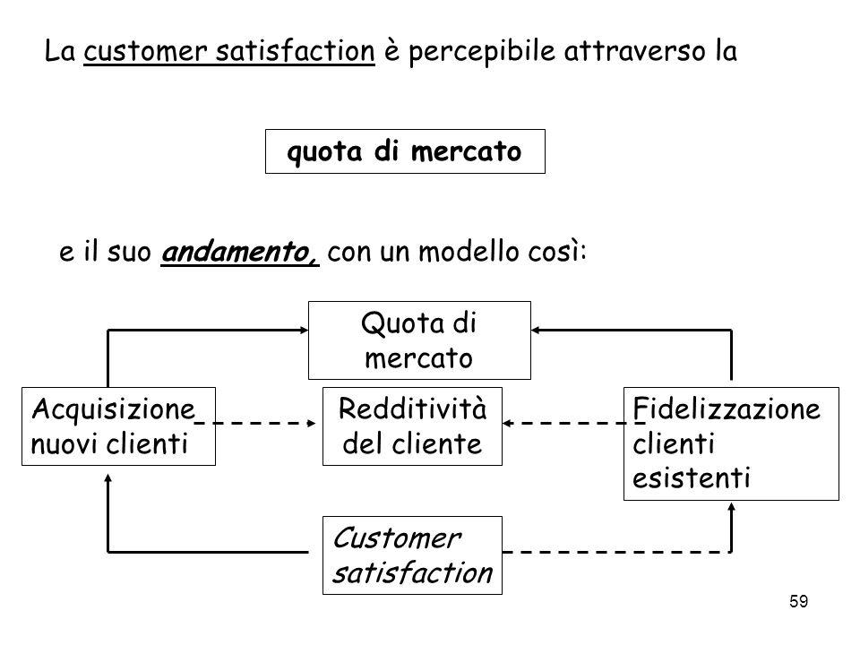 59 La customer satisfaction è percepibile attraverso la quota di mercato e il suo andamento, con un modello così: Quota di mercato Redditività del cli