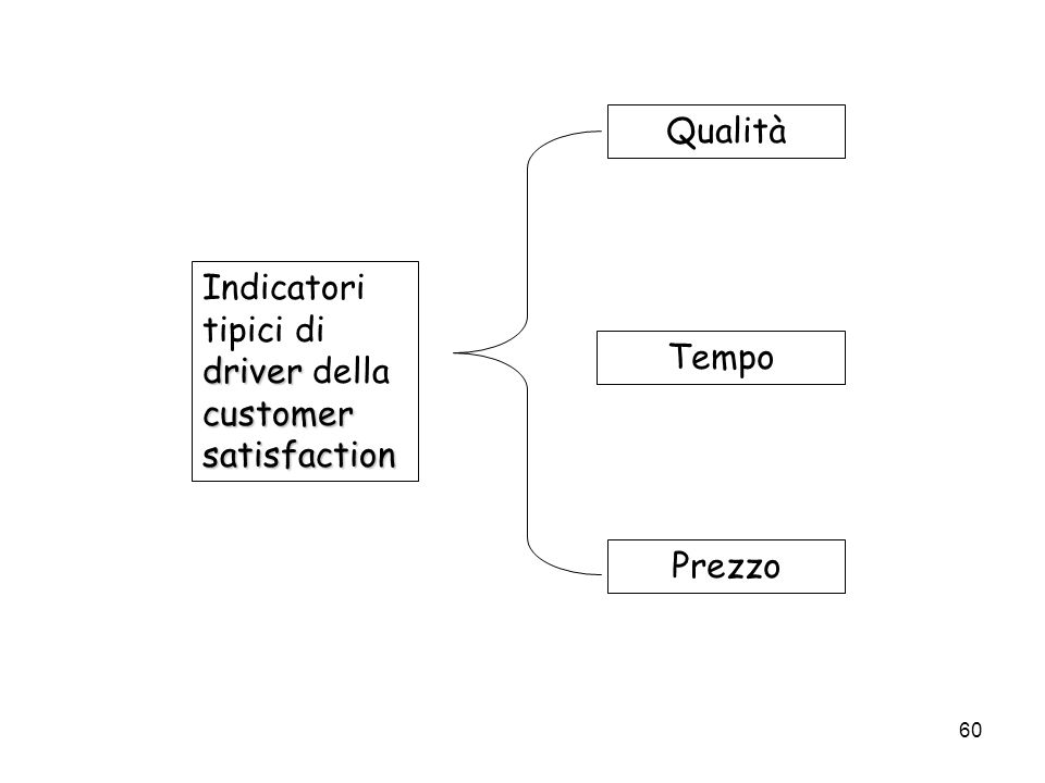 60 driver customer satisfaction Indicatori tipici di driver della customer satisfaction Qualità Tempo Prezzo
