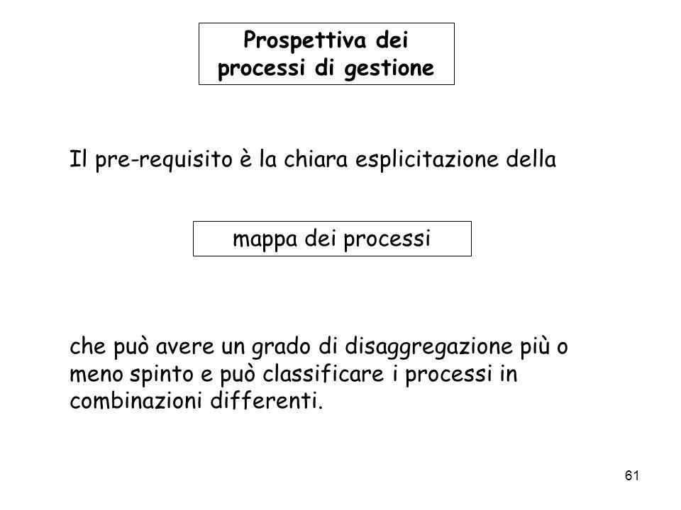 61 Prospettiva dei processi di gestione Il pre-requisito è la chiara esplicitazione della mappa dei processi che può avere un grado di disaggregazione