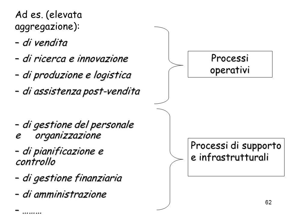 62 Ad es. (elevata aggregazione): – di vendita – di ricerca e innovazione – di produzione e logistica – di assistenza post-vendita – di gestione del p