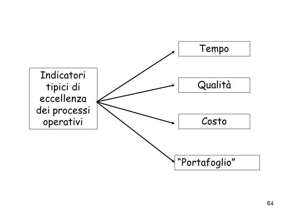 64 Indicatori tipici di eccellenza dei processi operativi Tempo Qualità Costo Portafoglio