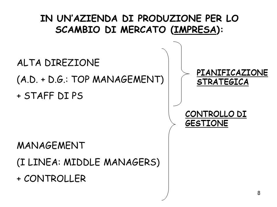 8 IN UNAZIENDA DI PRODUZIONE PER LO SCAMBIO DI MERCATO (IMPRESA): ALTA DIREZIONE (A.D. + D.G.: TOP MANAGEMENT) + STAFF DI PS MANAGEMENT (I LINEA: MIDD