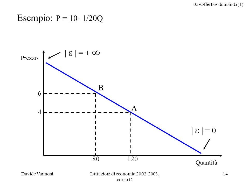 05-Offerta e domanda (1) Davide VannoniIstituzioni di economia 2002-2003, corso C 14 Esempio: P = 10- 1/20Q Quantità Prezzo 4 6 80120 B A | | = + | | = 0