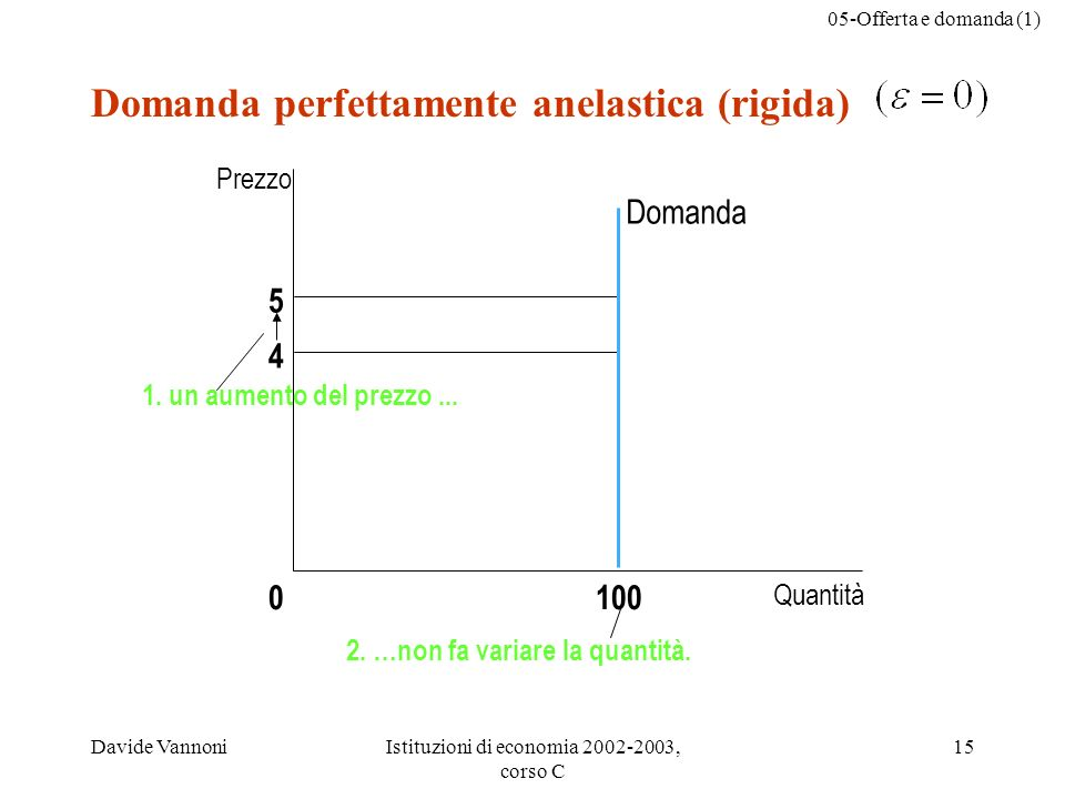 05-Offerta e domanda (1) Davide VannoniIstituzioni di economia 2002-2003, corso C 15 Domanda perfettamente anelastica (rigida) 5 4 Domanda Quantità 10
