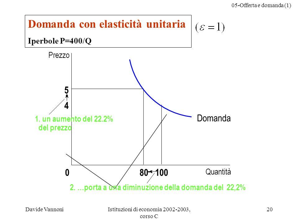 05-Offerta e domanda (1) Davide VannoniIstituzioni di economia 2002-2003, corso C 20 Domanda con elasticità unitaria Iperbole P=400/Q 5 4 Domanda Quantità 1000 Prezzo 80 2.
