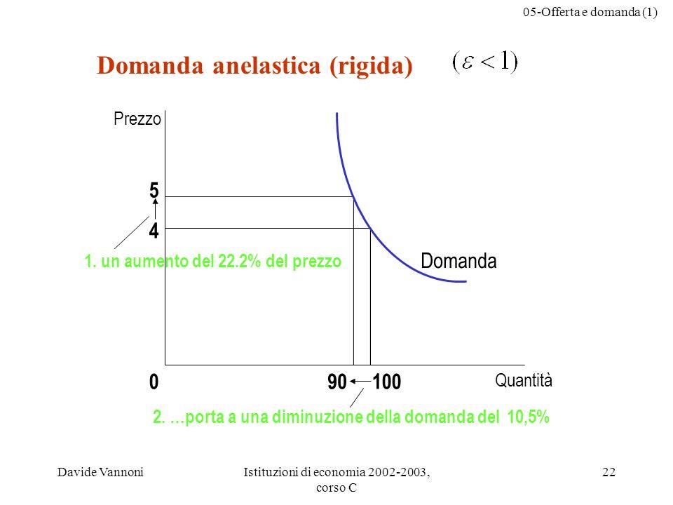 05-Offerta e domanda (1) Davide VannoniIstituzioni di economia 2002-2003, corso C 22 Domanda anelastica (rigida) 5 4 Quantità 100090 Domanda 1. un aum