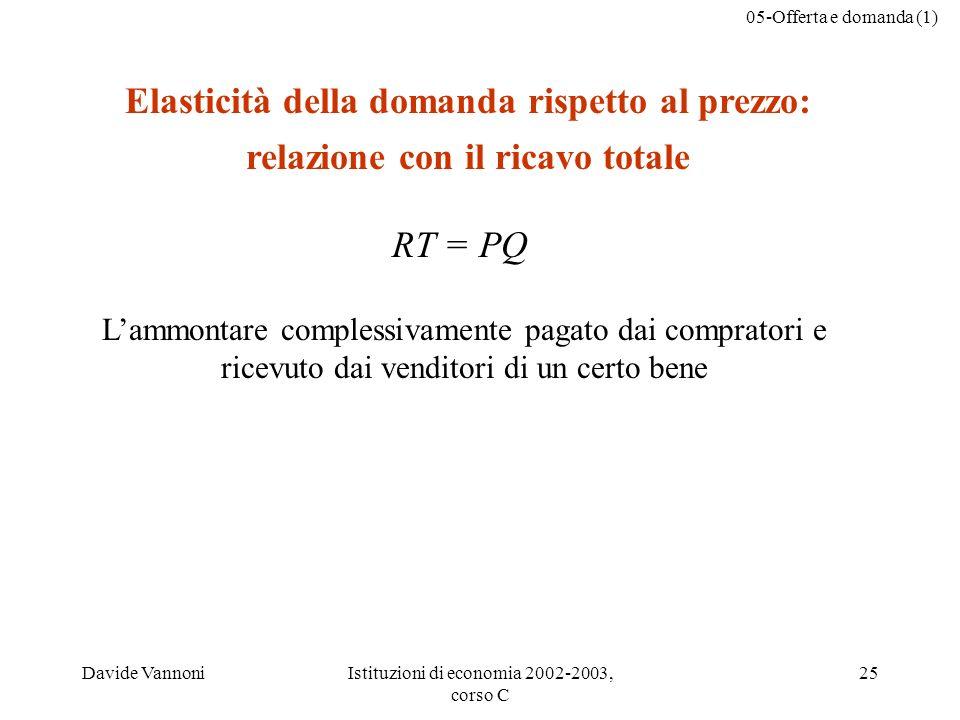 05-Offerta e domanda (1) Davide VannoniIstituzioni di economia 2002-2003, corso C 25 Elasticità della domanda rispetto al prezzo: relazione con il ric