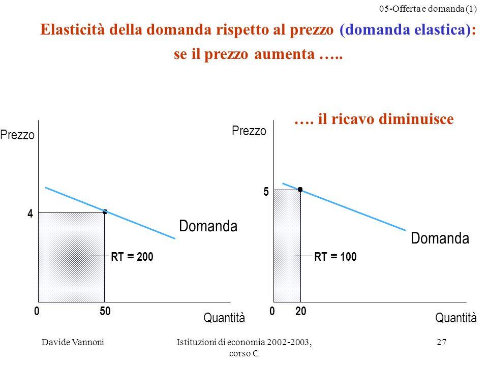 05-Offerta e domanda (1) Davide VannoniIstituzioni di economia 2002-2003, corso C 27 Elasticità della domanda rispetto al prezzo (domanda elastica): se il prezzo aumenta …..