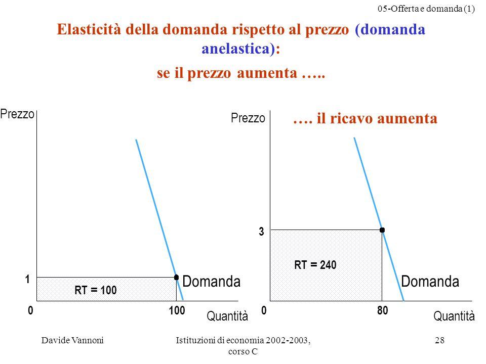 05-Offerta e domanda (1) Davide VannoniIstituzioni di economia 2002-2003, corso C 28 3 080 RT = 240 1 0 RT = 100 100 Elasticità della domanda rispetto al prezzo (domanda anelastica): se il prezzo aumenta …..