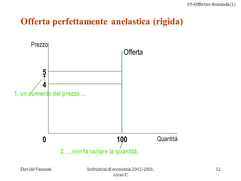 05-Offerta e domanda (1) Davide VannoniIstituzioni di economia 2002-2003, corso C 32 Offerta perfettamente anelastica (rigida) 5 4 Offerta Quantità 10