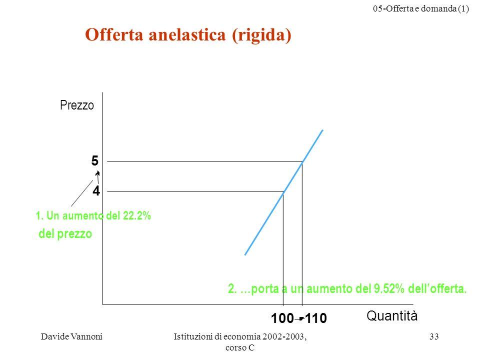 05-Offerta e domanda (1) Davide VannoniIstituzioni di economia 2002-2003, corso C 33 Quantità Prezzo 1. Un aumento del 22.2% del prezzo 2. …porta a un