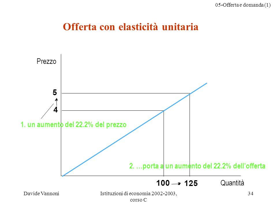05-Offerta e domanda (1) Davide VannoniIstituzioni di economia 2002-2003, corso C 34 Quantità Prezzo 125 5 4 100 2.