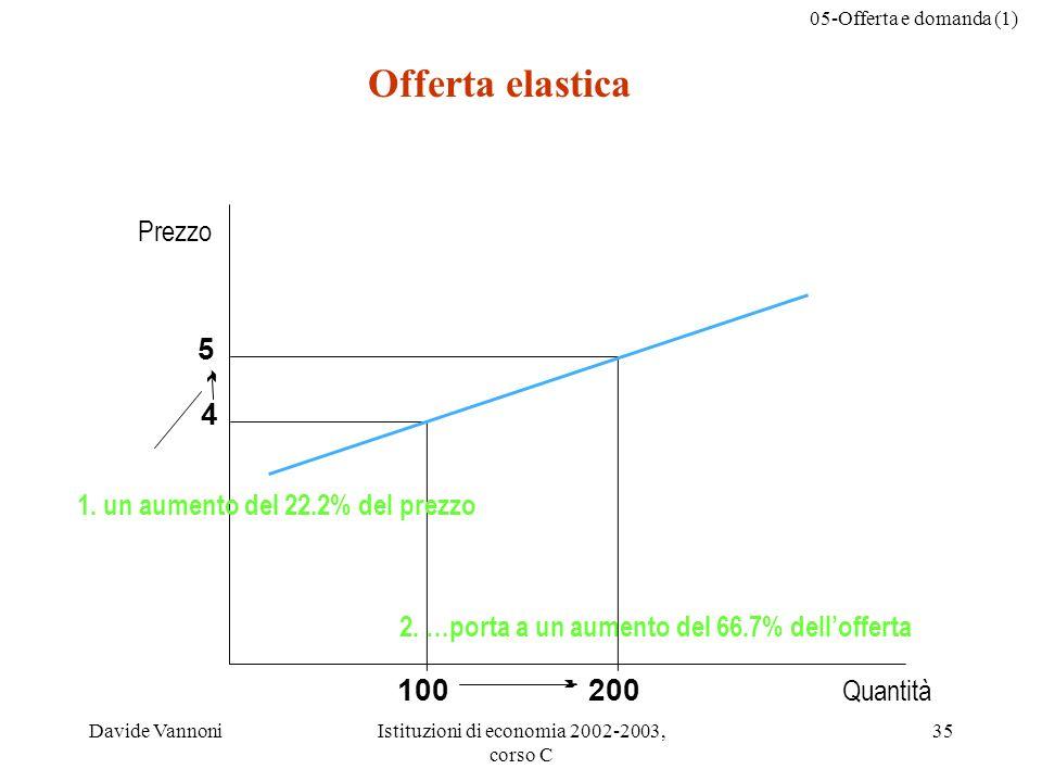 05-Offerta e domanda (1) Davide VannoniIstituzioni di economia 2002-2003, corso C 35 Quantità Prezzo 5 4 2. …porta a un aumento del 66.7% dellofferta