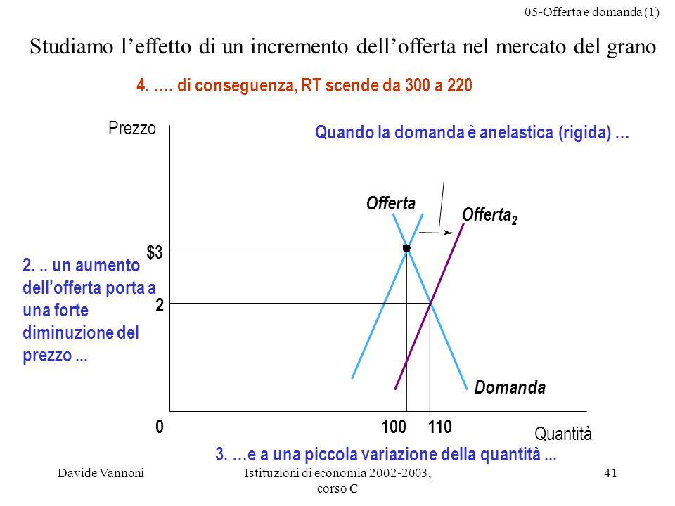 05-Offerta e domanda (1) Davide VannoniIstituzioni di economia 2002-2003, corso C 41 $3 1000 Quando la domanda è anelastica (rigida) … Domanda Quantità Prezzo Offerta 2 Offerta 110 2 2...