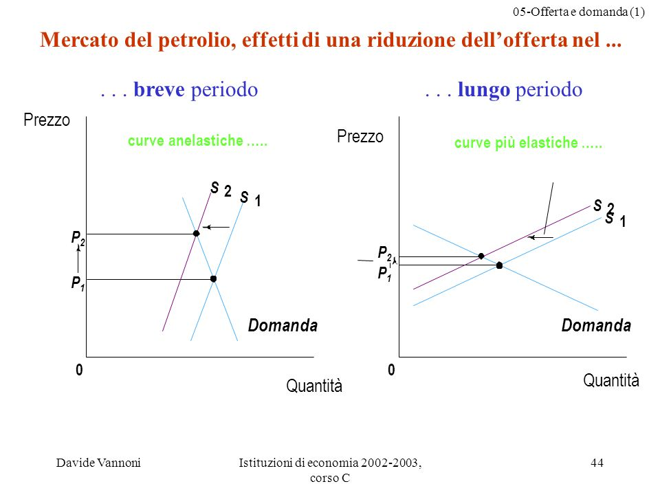 05-Offerta e domanda (1) Davide VannoniIstituzioni di economia 2002-2003, corso C 44 P2P2 P1P1 0 S 2 S 1 P2P2 P1P1 0 S 2 S 1 curve anelastiche ….....