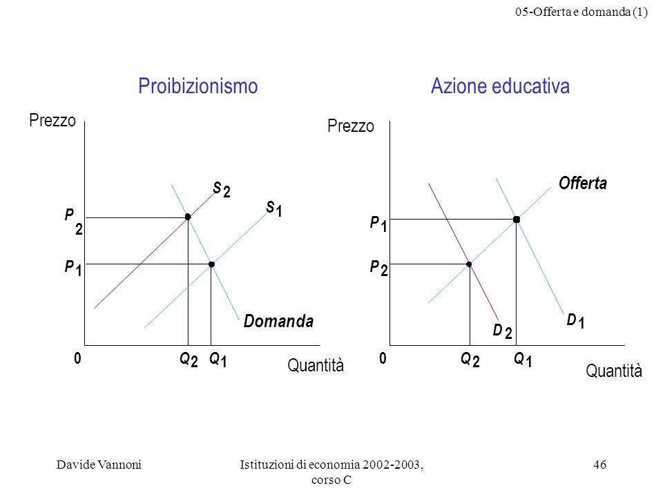 05-Offerta e domanda (1) Davide VannoniIstituzioni di economia 2002-2003, corso C 46 P 2 P 1 0 Q 2 Q 1 S 2 S 1 Q 2 Q 1 Proibizionismo 0 D 2 D 1 Azione educativa P 1 P 2 Quantità Prezzo Domanda Offerta