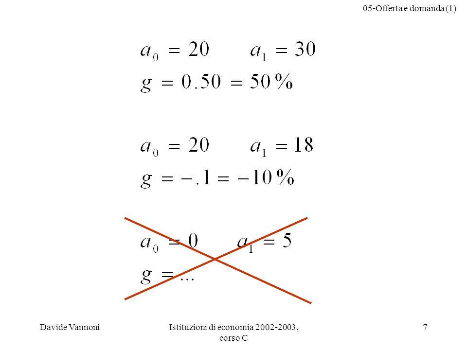 05-Offerta e domanda (1) Davide VannoniIstituzioni di economia 2002-2003, corso C 7