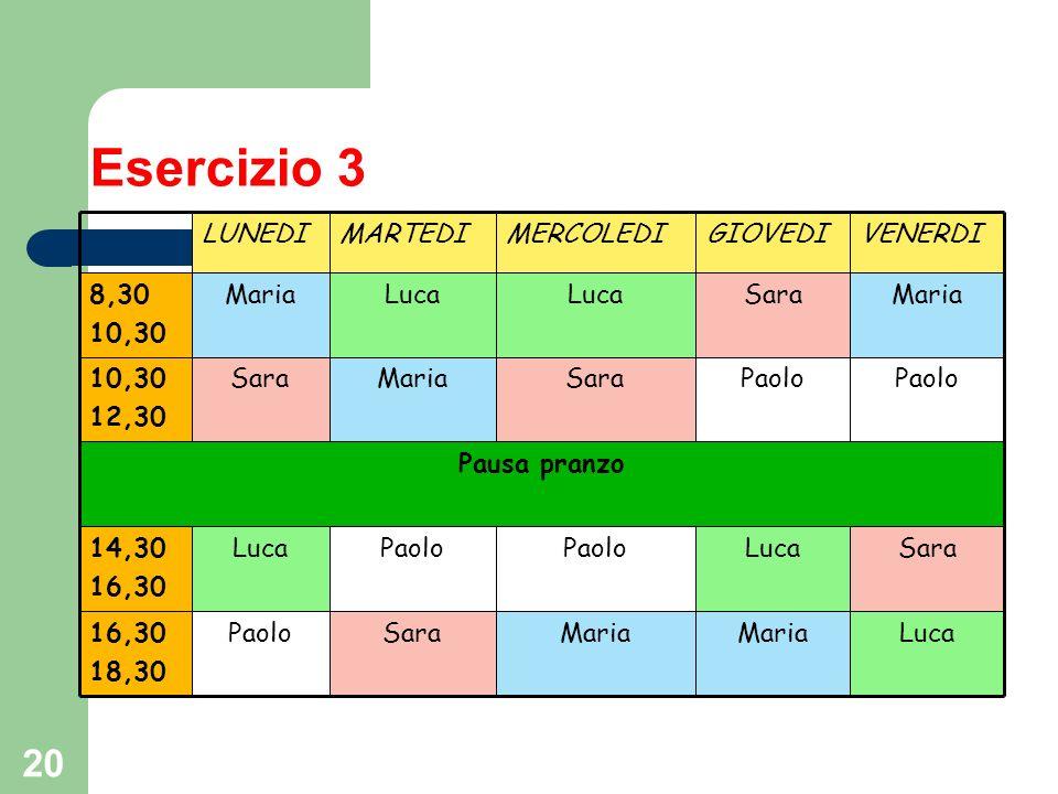 20 Esercizio 3 Pausa pranzo LucaMaria SaraPaolo16,30 18,30 SaraLucaPaolo Luca14,30 16,30 Paolo SaraMariaSara10,30 12,30 MariaSaraLuca Maria8,30 10,30 VENERDIGIOVEDIMERCOLEDIMARTEDILUNEDI