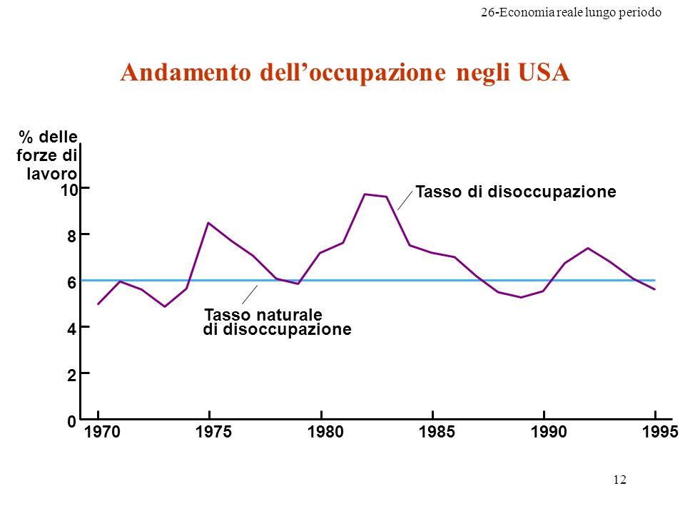 26-Economia reale lungo periodo 12 10 8 6 4 2 0 197019751980198519901995 % delle forze di lavoro Tasso naturale di disoccupazione Tasso di disoccupazione Andamento delloccupazione negli USA