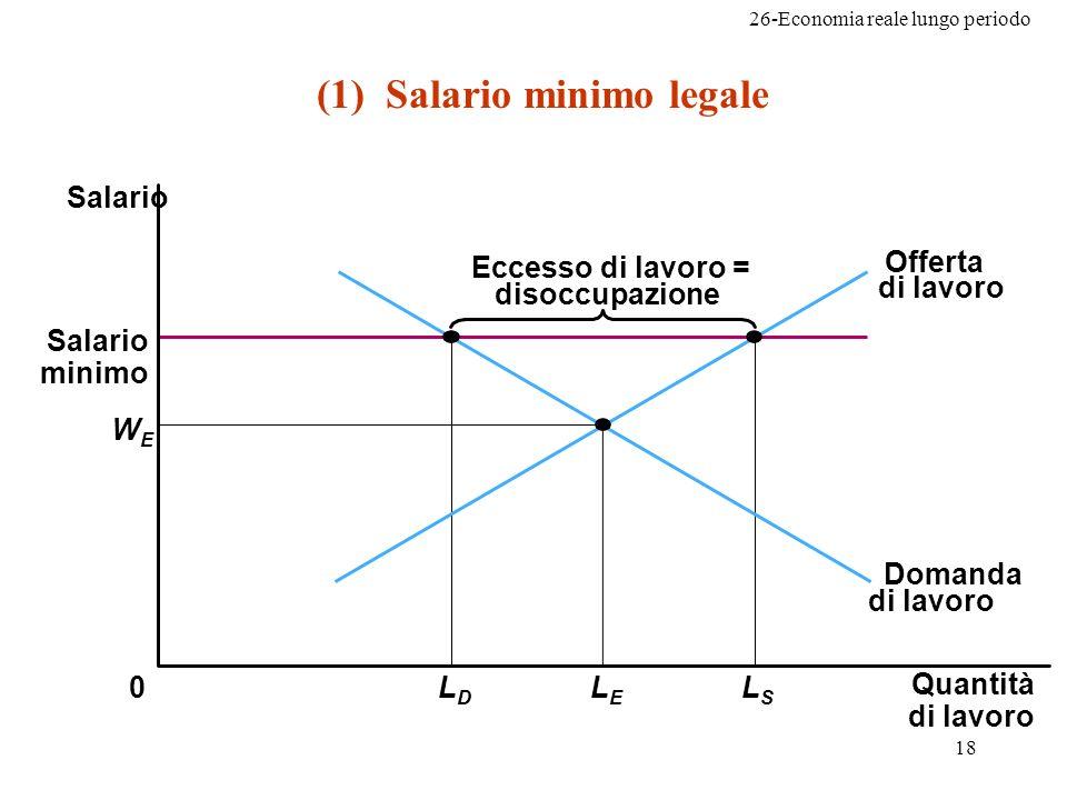 26-Economia reale lungo periodo 18 (1) Salario minimo legale WEWE Quantità di lavoro LELE 0 Eccesso di lavoro = disoccupazione Domanda di lavoro Salario Salario minimo LDLD LSLS Offerta di lavoro