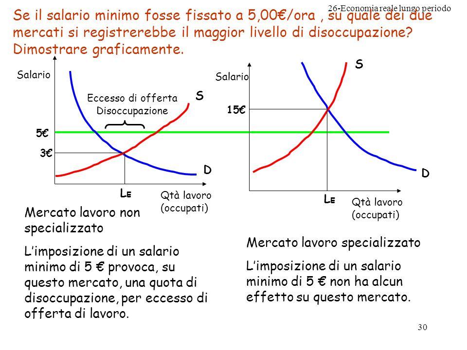26-Economia reale lungo periodo 30 Se il salario minimo fosse fissato a 5,00/ora, su quale dei due mercati si registrerebbe il maggior livello di disoccupazione.