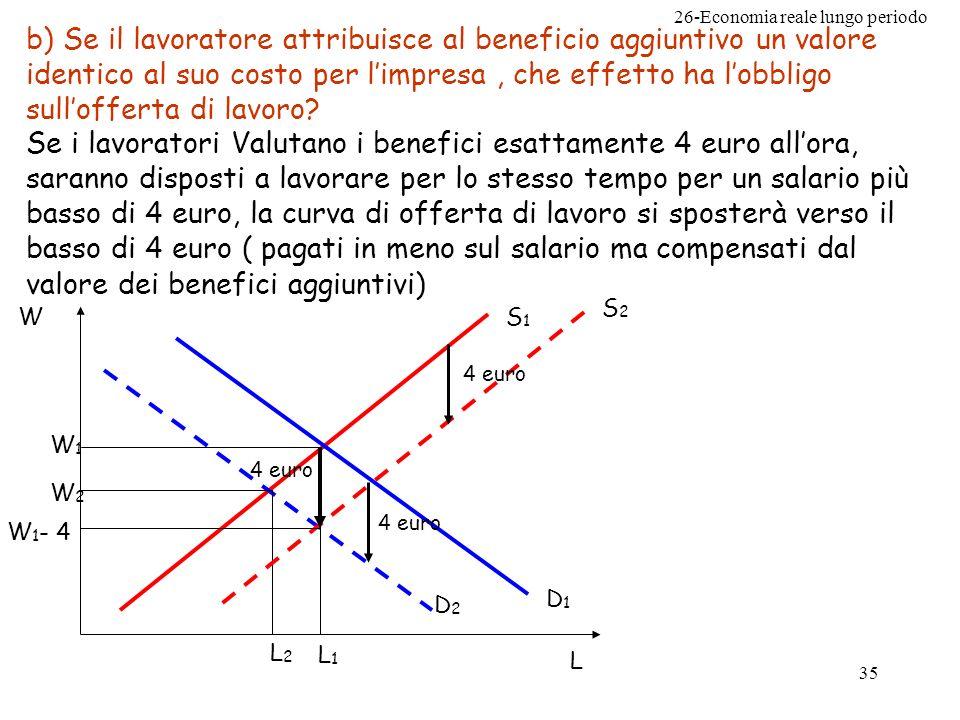 26-Economia reale lungo periodo 35 b) Se il lavoratore attribuisce al beneficio aggiuntivo un valore identico al suo costo per limpresa, che effetto ha lobbligo sullofferta di lavoro.