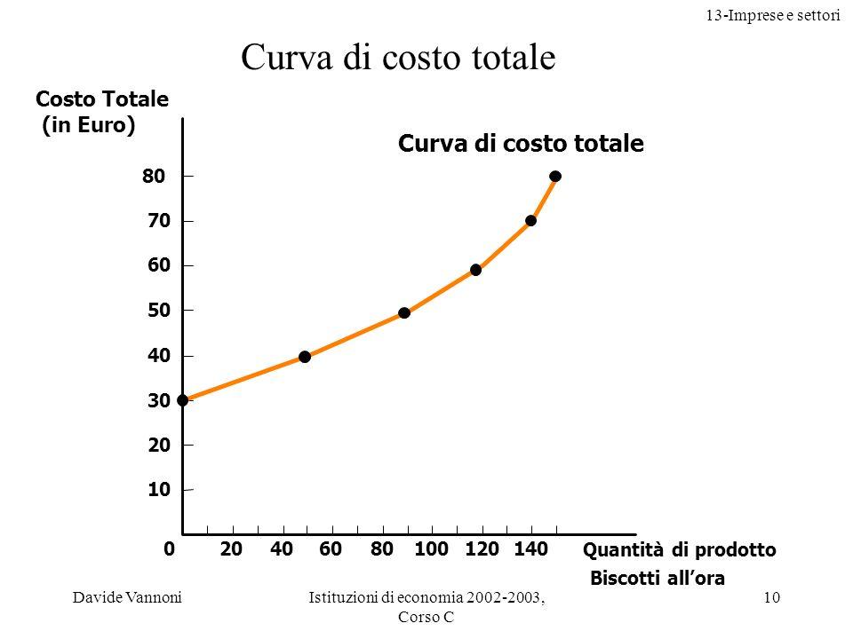 13-Imprese e settori Davide VannoniIstituzioni di economia 2002-2003, Corso C 10 Costo Totale (in Euro) 80 70 60 50 40 30 20 10 Quantità di prodotto B